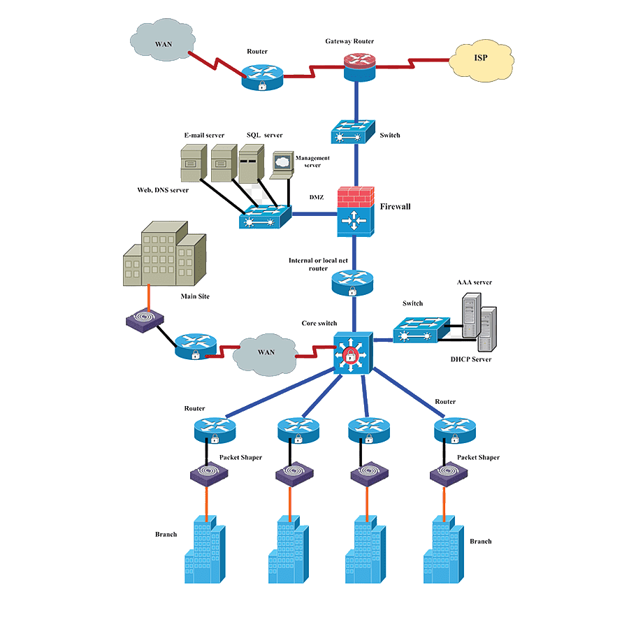 computer-network-diagram-network-planning-and-design-network-reves enterprise